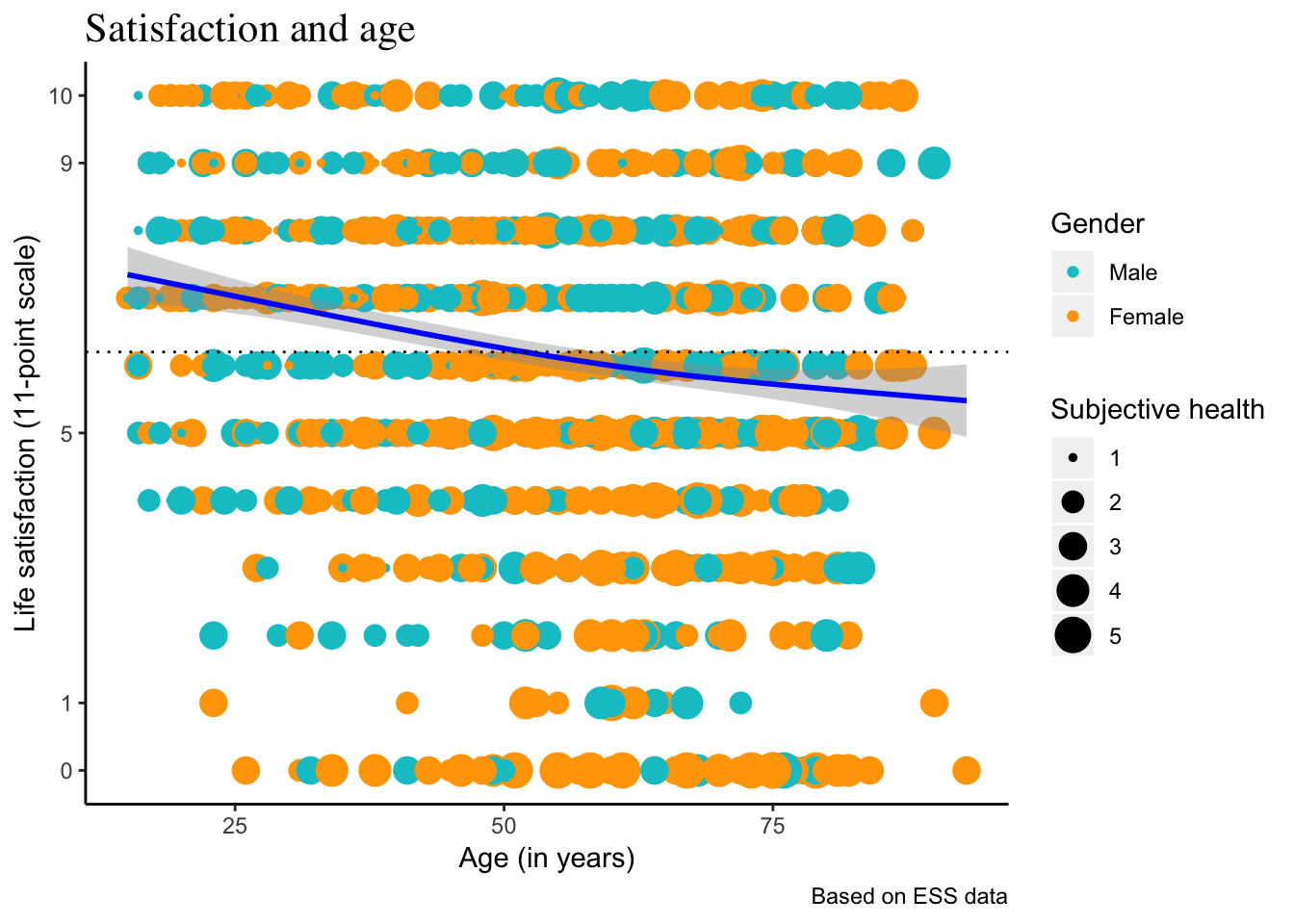 Practical session 3  Extra: Viz with ggplot2